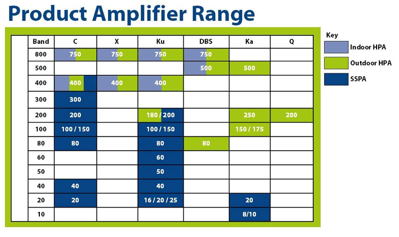 Spacepath Communications Amplifier Range Chart